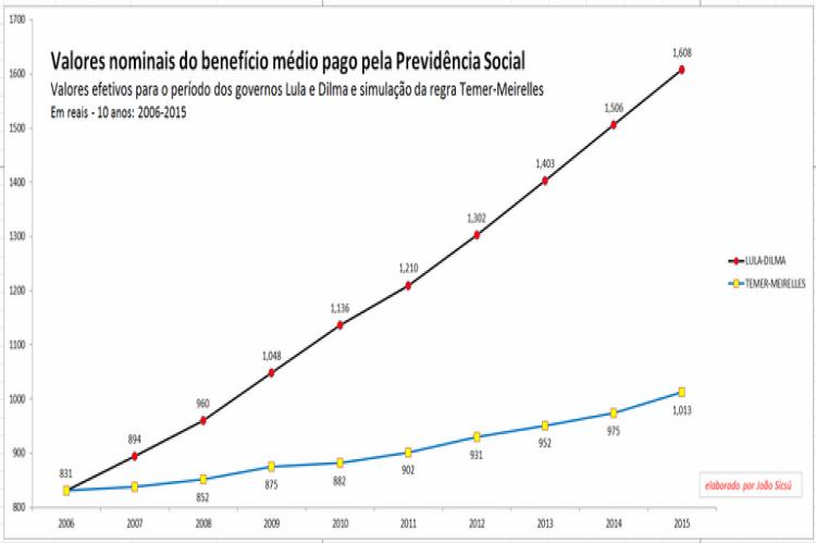 Pelo gráfico, observa-se que, em 2015, a regra Temer-Meirelles teria pago um benefício médio de R$ 1.013, e não os R$ 1.608 pagos de fato (valor 60% maior)